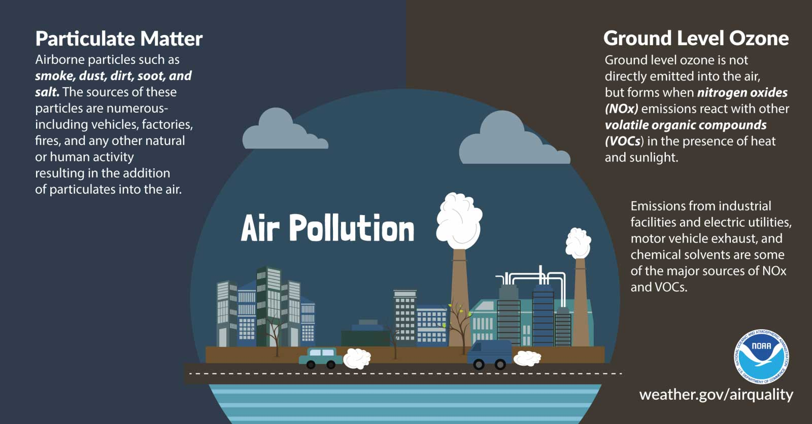 the major role of humans on air pollution For years, it's been understood that the effects of air pollution in humans are seriously detrimental to health increasingly, as the measurements are.